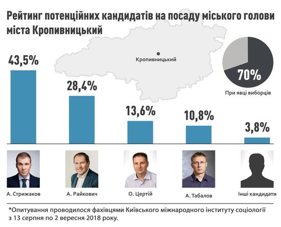 Київський міжнародний інститут соціології (КМІС) досліджував електоральні настрої населення щодо виборів мера Кропивницького з 13 серпня по 2 вересня 2018 року.