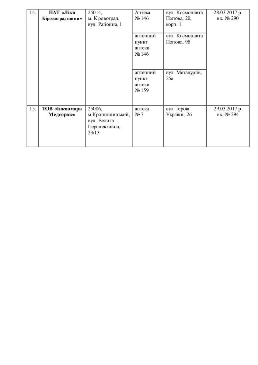 """У Кропивницькому розпочалася та проводиться робота з реалізаціїурядової програми """"Доступні ліки"""", що стартує в Україні з 1 квітня. Програмою передбачена для пацієнтів можливість отримати безкоштовно або з незначною доплатою ліки за трьома категоріями: серцево-судинні захворювання, бронхіальна астма та діабет 2 типу."""