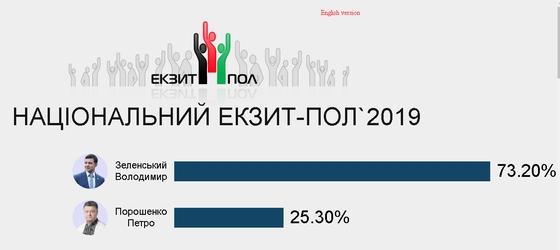 У 20-00 Національний ексит-пол оголосив свої результати. Зеленський набрав 73,20 відсотки , Порошенко – 25,30 відсотки.