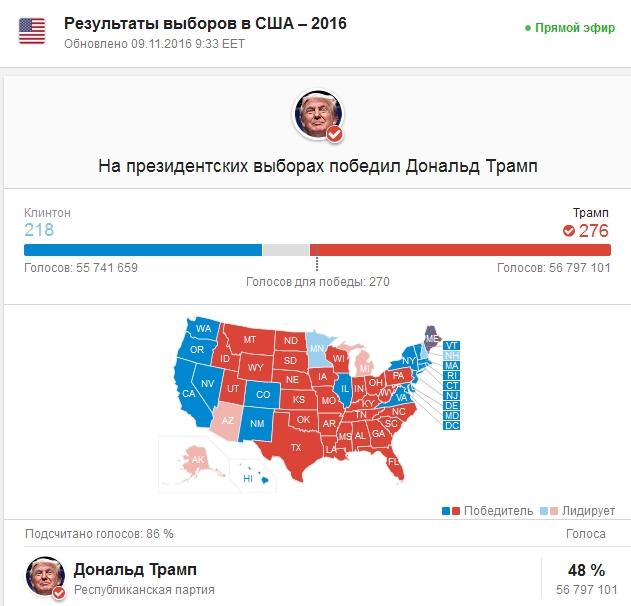 Республиканец Дональд Трамп победил на президентских выборах в 32 штатах. Такие подсчеты были подготовленны в результате экзитполов и и предварительных подсчетов голосов