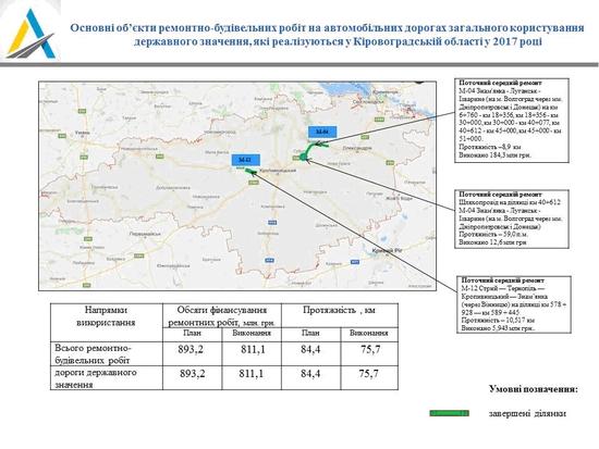 Уряд України, ремонтує, дороги Кіровоградщини