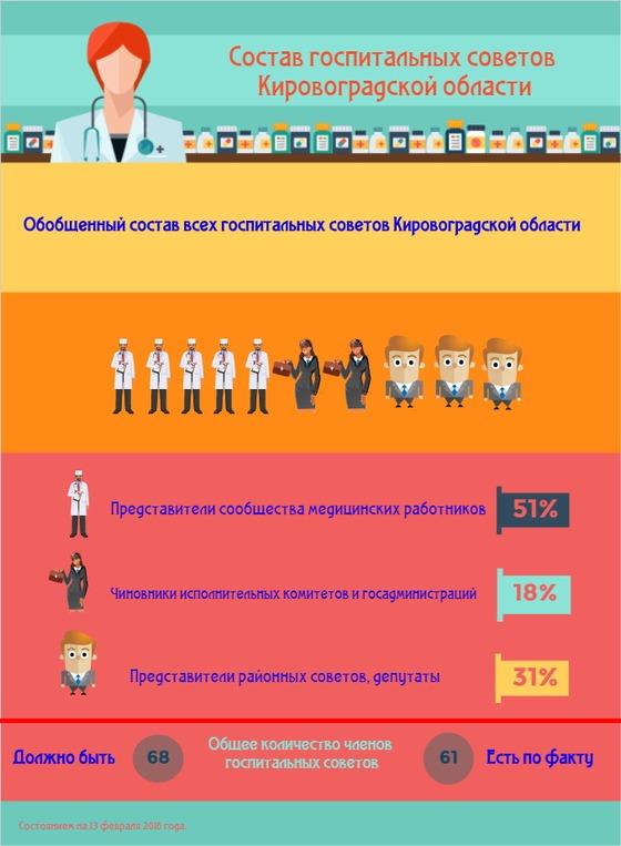 Госпітальні ради Кіровоградської області