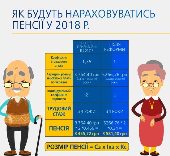 Нові правила нарахування і індексації пенсій відповідатимуть розвитку економіки і зростанню зарплат
