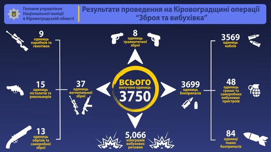 Протягом двох місяців працівники органів та підрозділів поліції області провели комплекс профілактичних заходів, спрямованих на виявлення і вилучення з незаконного обігу зброї, боєприпасів та вибухівки.