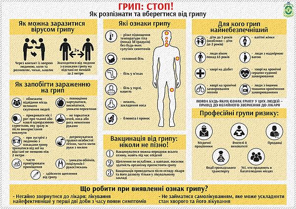 Кіровоградці, як розпізнати та вберегтися від грипу, грип стоп, (інфографіка)
