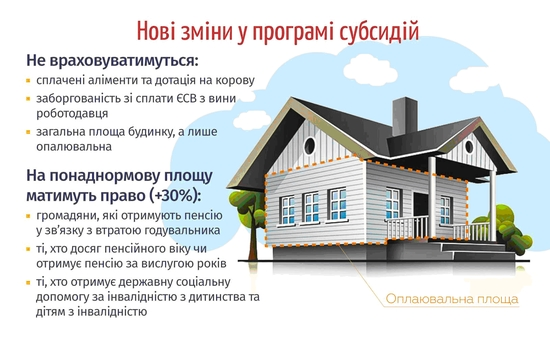7 основних змін, у програмі, житлових субсидій