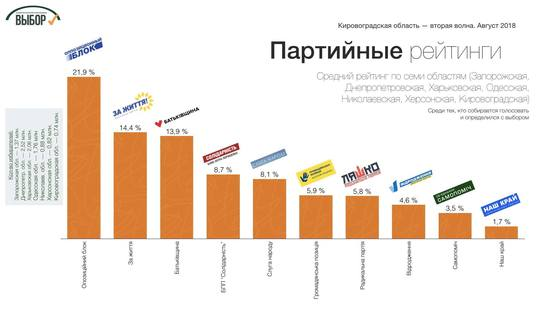 В Кировоградской области лидером симпатий избирателей остается Тимошенко, - социологи