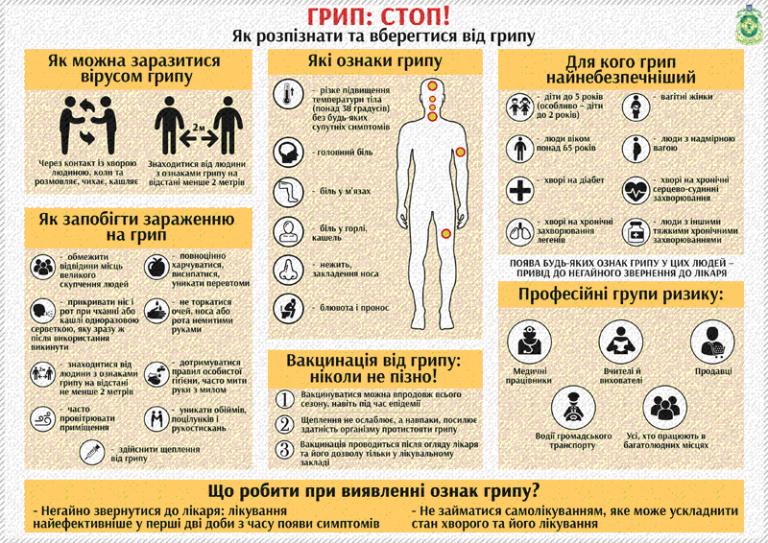 Щорічно епідемічний сезон з грипу триває орієнтовно з вересня — жовтня по березень – квітень.В цей час є найбільший ризик заразитися небезпечним недугом.