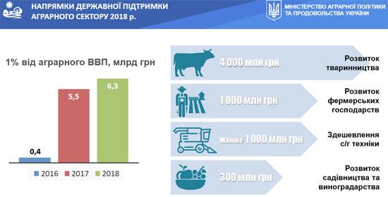 Клієнти ПриватБанку стали основними одержувачами компенсації в рамках державної програми часткової компенсації вартості сільськогосподарської техніки й обладнання вітчизняного виробництва.