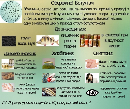 Рекомендації з профілактики ботулізму