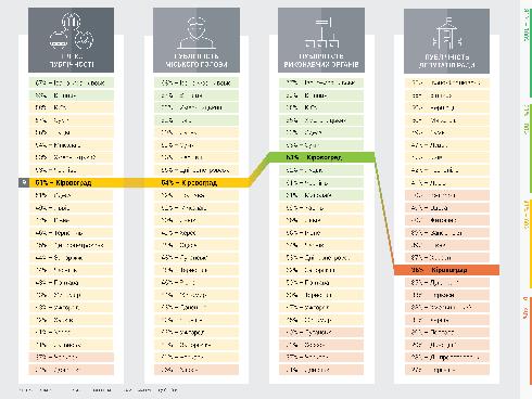 Громадянська мережа ОПОРА сьогодні у 23 областях та у столиці презентує результати вимірювання Індексу публічності місцевого самоврядування.