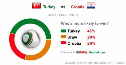Турецкое трио постарается воспользоваться домашним преимуществом