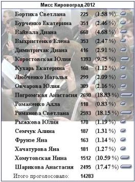 Голосование Мисс Кировоград 2012