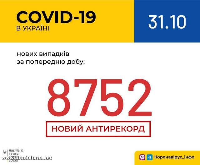 В Україні зафіксовано 8 752 нових випадки коронавірусної хвороби COVID-19