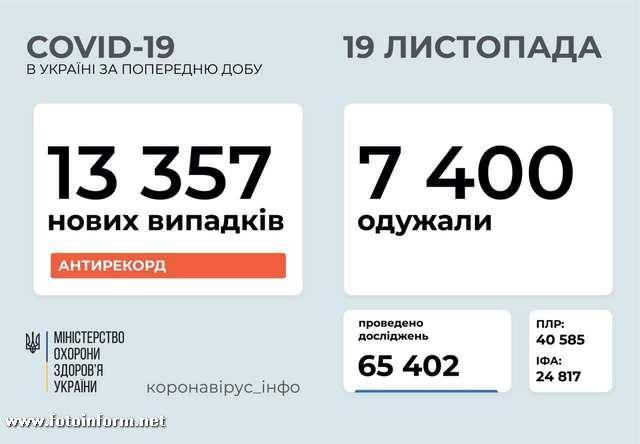 13 357 нових випадків коронавірусної хвороби COVID-19 зафіксовано в Україні станом на 19 листопада 2020 року. Зокрема, захворіли 539 дітей та 673 медпрацівники.