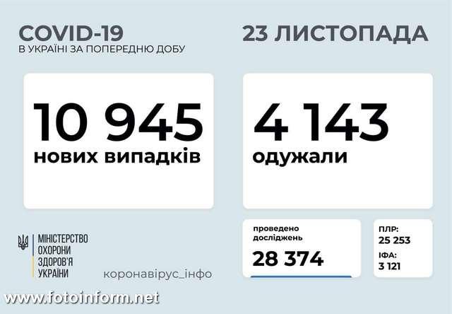 10945 нових випадків коронавірусної хвороби COVID-19 зафіксовано в Україні станом на 23 листопада 2020 року. Зокрема, захворіли 491 дитина та 447 медпрацівників.