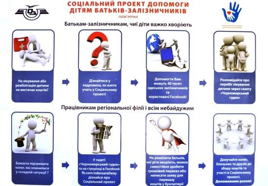 На офіційному сайті регіональної філії «Одеська залізниця» ПАТ «Укрзалізниця» відкрито розділ «Соціальний проект допомоги дітям батьків-залізничників» (http://www.odz.gov.ua/children/ ), де опубліковано історії сімей залізничників, які опинилися у скрутній ситуації через серйозне захворювання дітей та потребують допомоги для їх лікування й реабілітації.