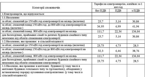 З 1 червня 2014 року набирають чинності зміни до тарифів на електроенергію, що відпускається населенню, які затверджені постановою НКРЕ від 23 травня 2014 року № 749.